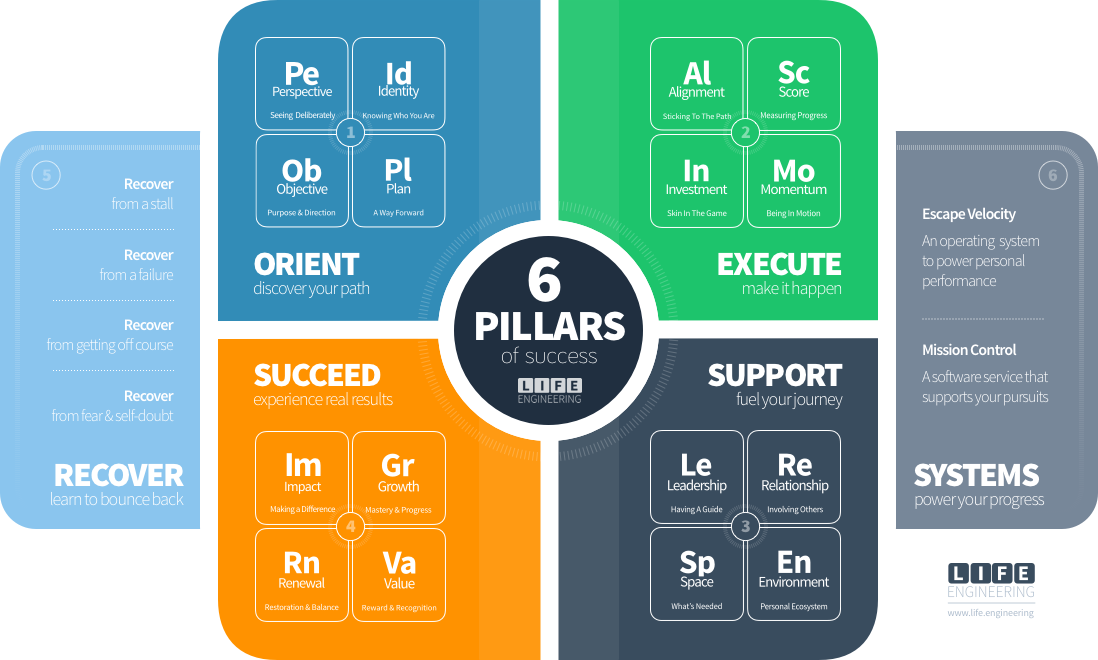The 6 Pillars of Success, from the 16 Elements of Success
