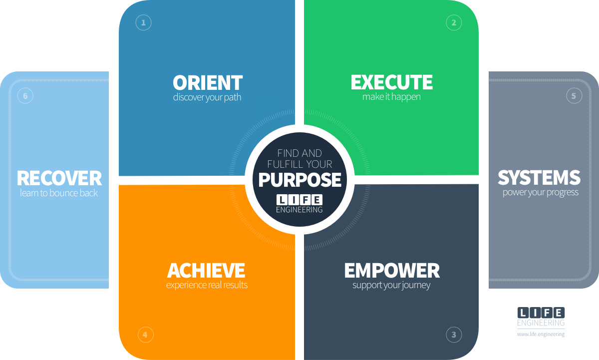 The 6 Pillars of Success, based upon the 16 Elements of Success framework